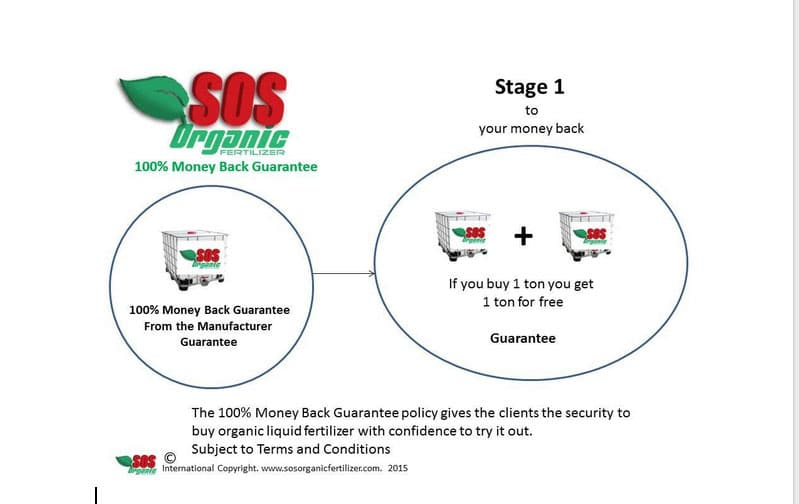 Money Back Guarantee Process Stage 1